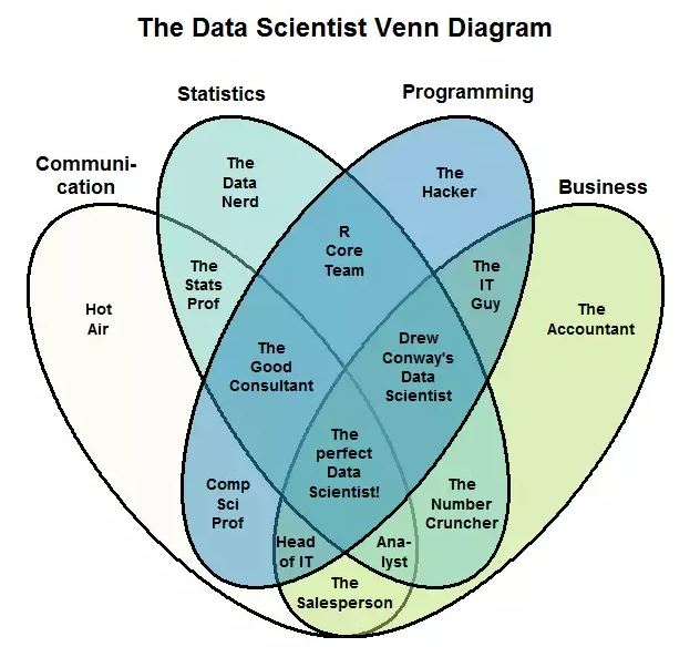data-scientist-venn-diagram