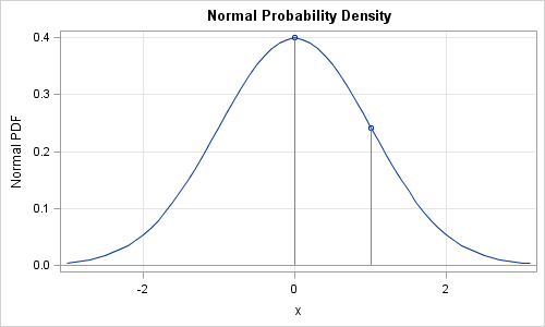normal-probability-density-function