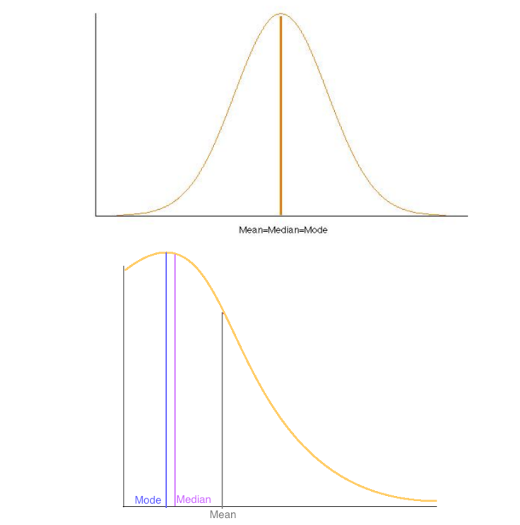 statistics-3-mean-median-mode-intuition