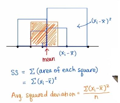 statistics-intuition-of-variance-is-area-difference