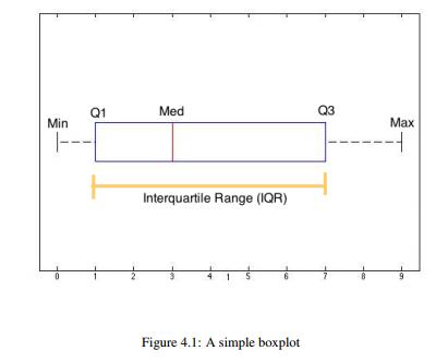 statistics-simple-box-plot