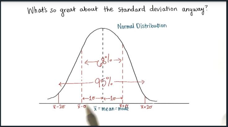 the-point-of-standard-deviation