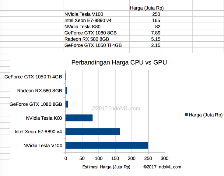 price-gpu-vs-cpu