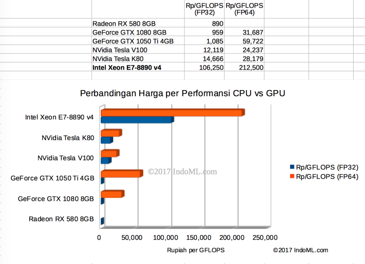 price-vs-gflops-cpu-vs-cpu