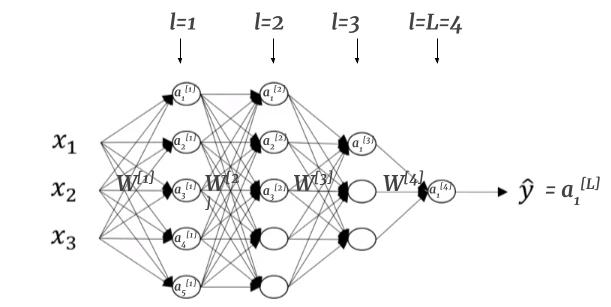 Student Notes: Neural Networks and Deep Learning – Belajar