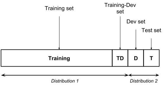 Training dev training-dev test sets