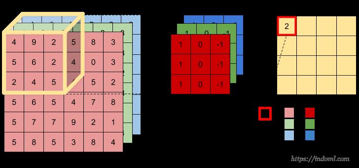 Convolution Operation on Volume