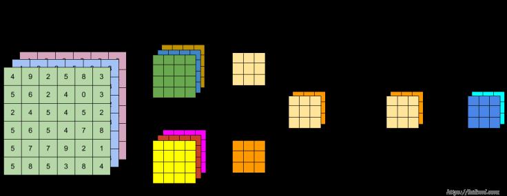 One Convolution Layer