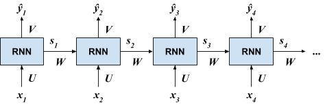 Representasi RNN