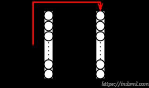 ResNet Skip Connection