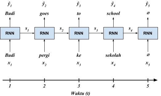 Intuisi RNN - Translasi Bahasa