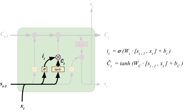 LSTM - Input Gate