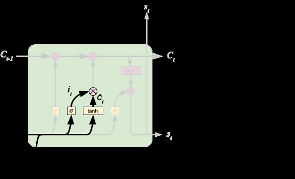 LSTM - Input Gate