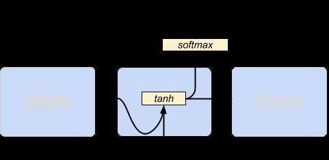 RNN Network